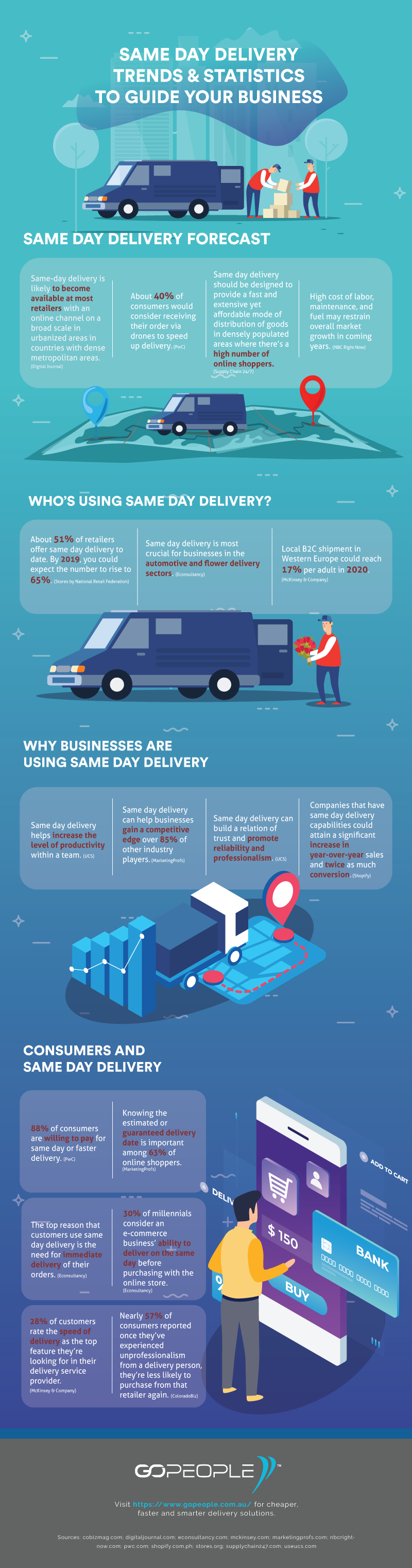 Same-Day-Delivery-Trends-and-Statistics-to-Guide-Your-Business-Infographic-plaza