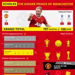 Scholes-The-Ginger-Prince-of-Manchester-infographic-plaza