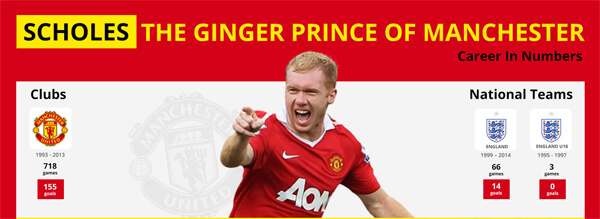 Scholes-The-Ginger-Prince-of-Manchester-infographic-plaza-thumb