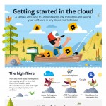 Selling-Software-in-Cloud-Marketplaces-guide-infographic-plaza