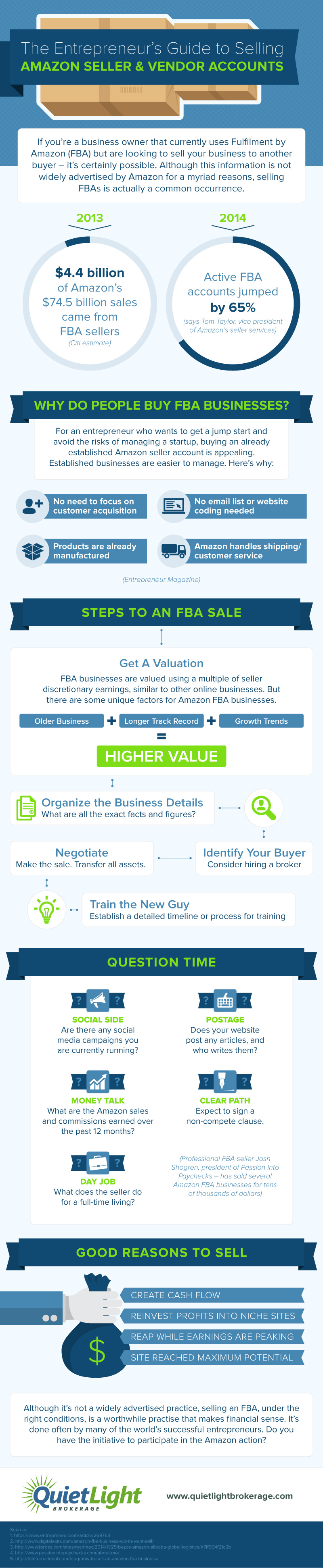 Selling-an-Amazon-Business-infographic-plaza