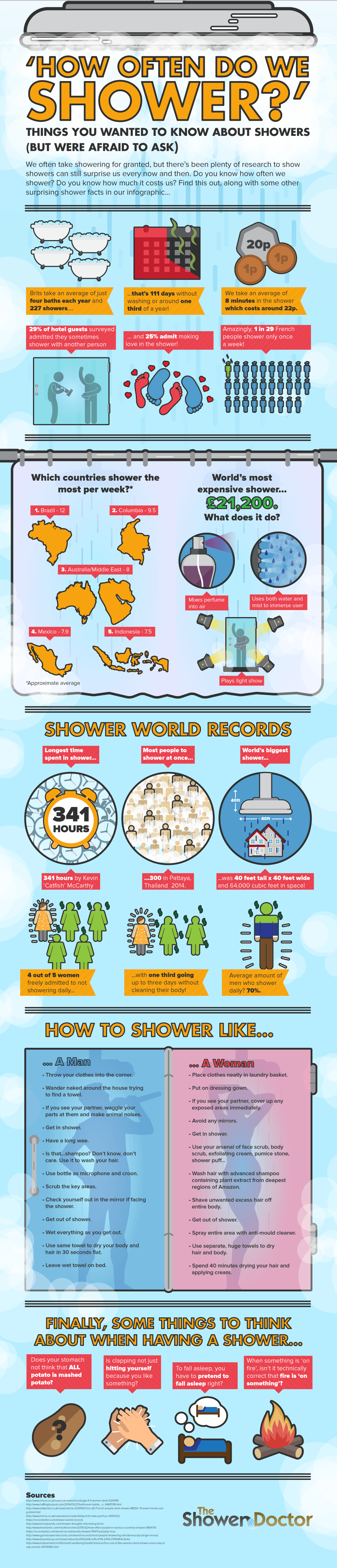 Shower-Doctor-Weird-Showers-infographic