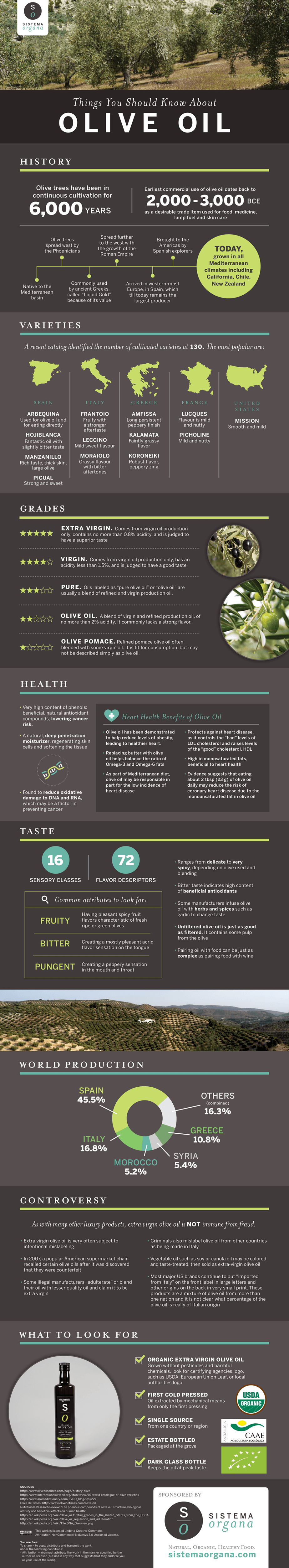 SistemaOrgana_Olive_Oil_Fact_Sheet-infographic