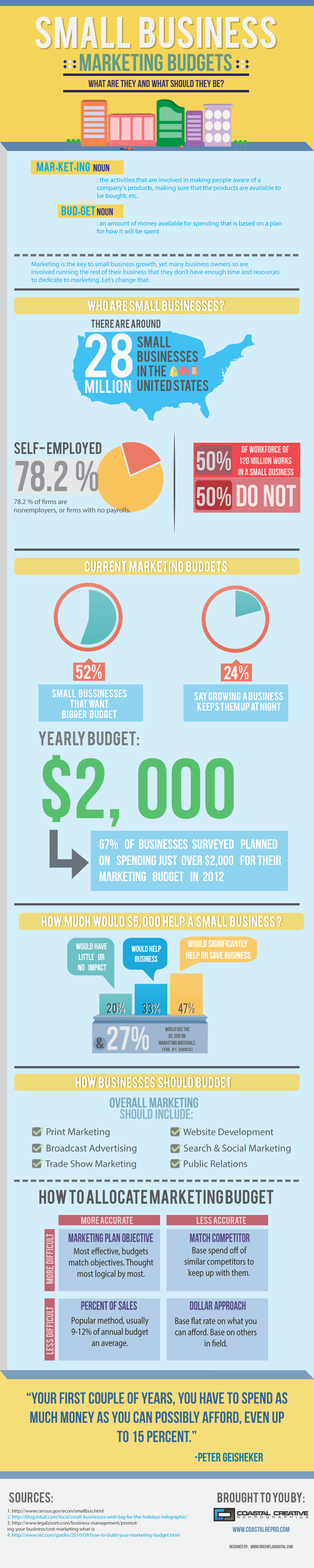 Small-Business-Marketing-Budgets-CoastalRepro-infographic