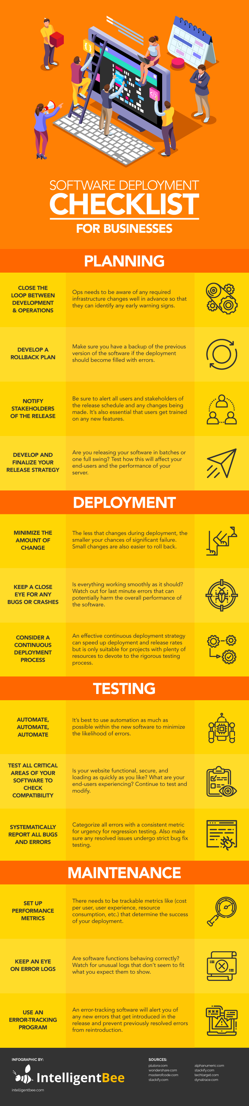 Software Deployment Checklist for Businesses