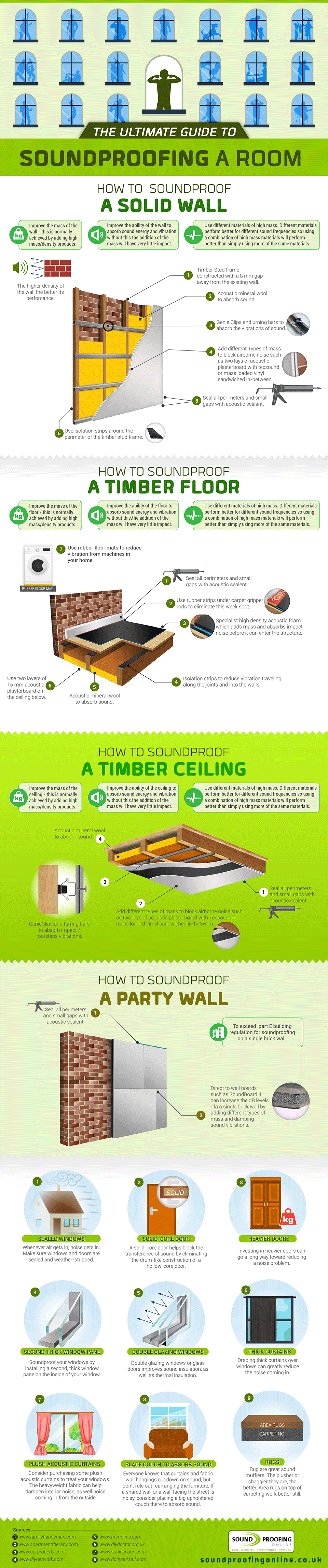 Soundproofing-room-infographic
