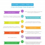 Sport_Events_Accommodation_Olympic_Games_Timeline-infographic