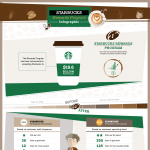 Starbucks-Loyalty-Rewards-Program-Infographic-plaza