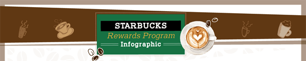 Starbucks-Loyalty-Rewards-Program-Infographic-plaza-thumb