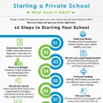 Starting-a-private-school-infographic-plaza