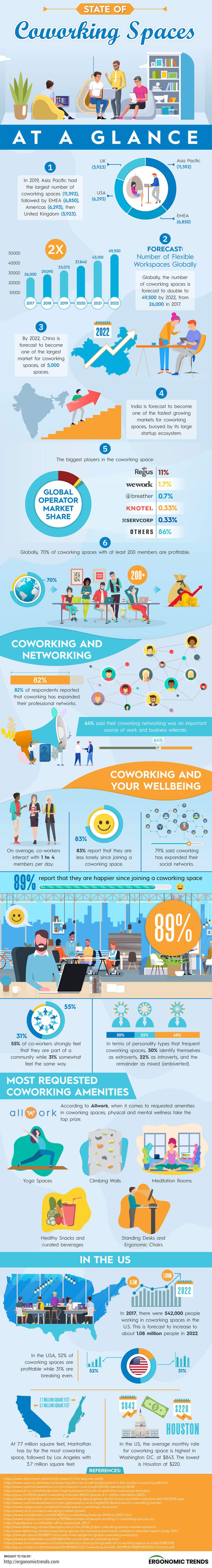 State-of-Coworking-Spaces-at-a-Glance-infographic-plaza