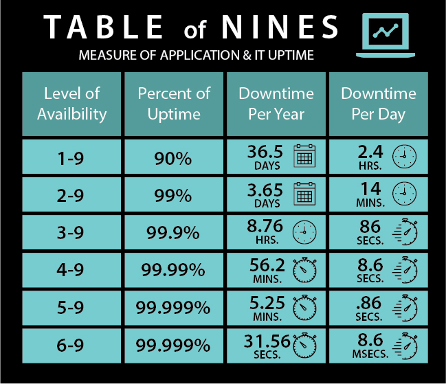 StatusCast_Table_of_Nines