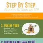 Step_by_step_process_to_start_an_SIP-infogrpahic-plaza