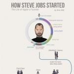 Steve Jobs life