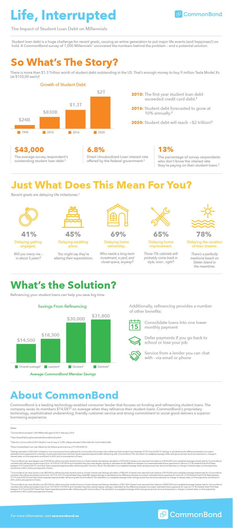 Student-Loan-Refi-Survey-infographic-plaza