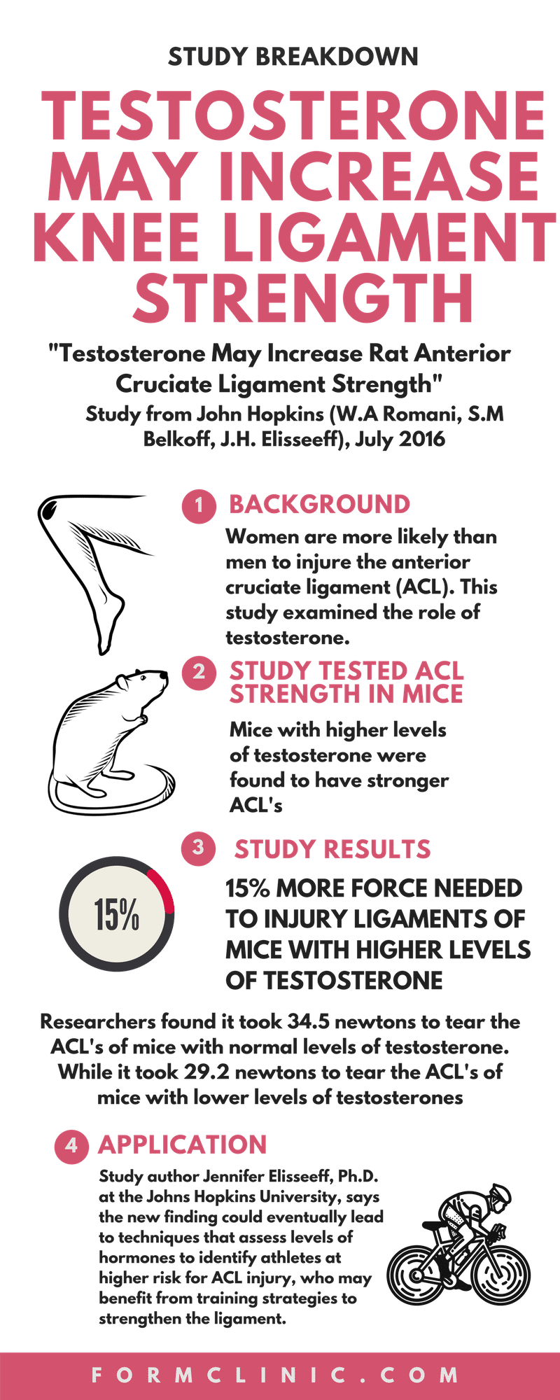 TESTOSTERONE-MAY-INCREASE-KNEE-LIGAMENT-STRENGTH-infographic-plaza