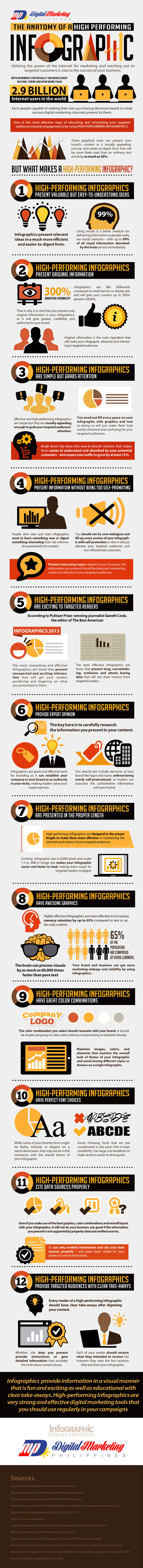 The Anatomy of a High-performing Infographic
