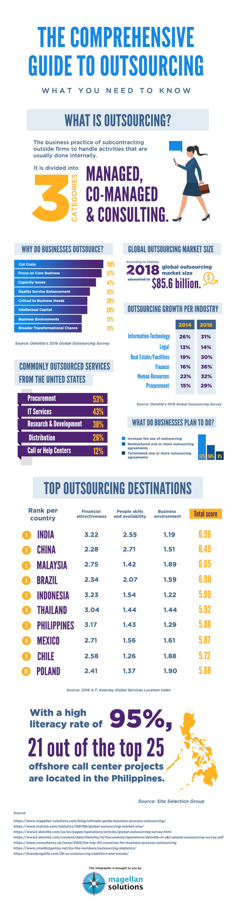The-Comprehensive-Guide-To-Outsourcing-infographic-plaza