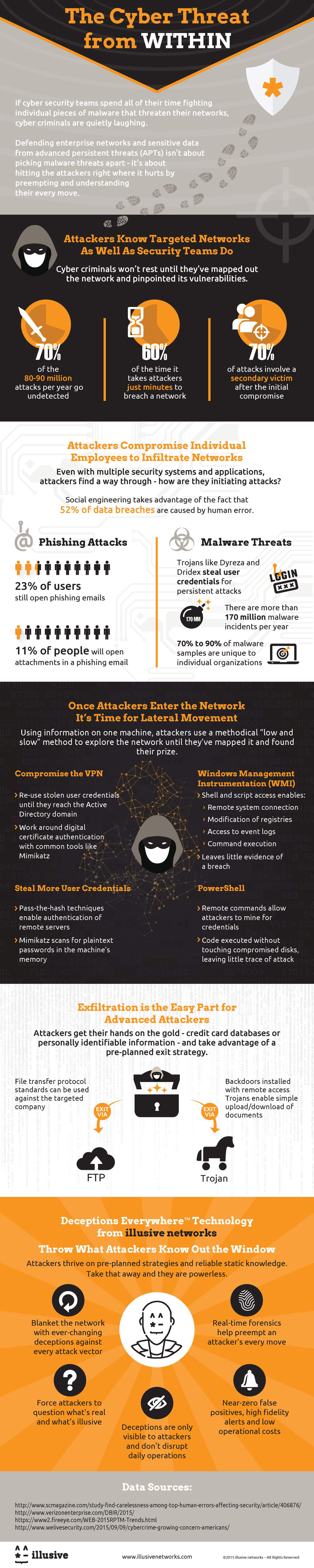 The-Cyber-Threat-From-Within-infographic