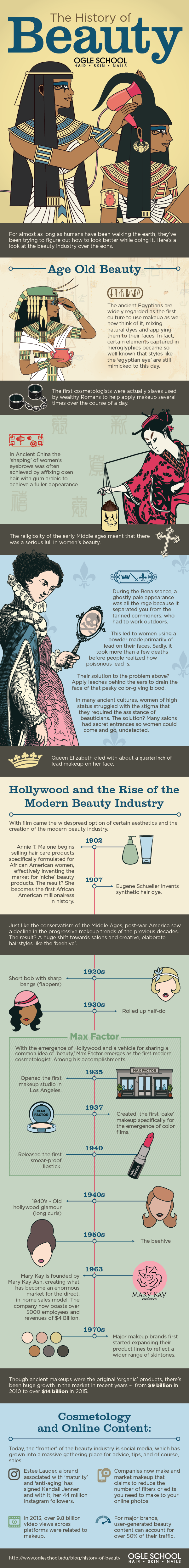 The-History-of-Beauty-infographic-plaza