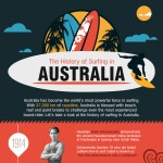 The-History-of-Surfing-in-Australia-infographic-plaza