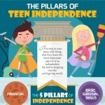 The-Pillars-of-Teens-Independence-Infographic-plaza