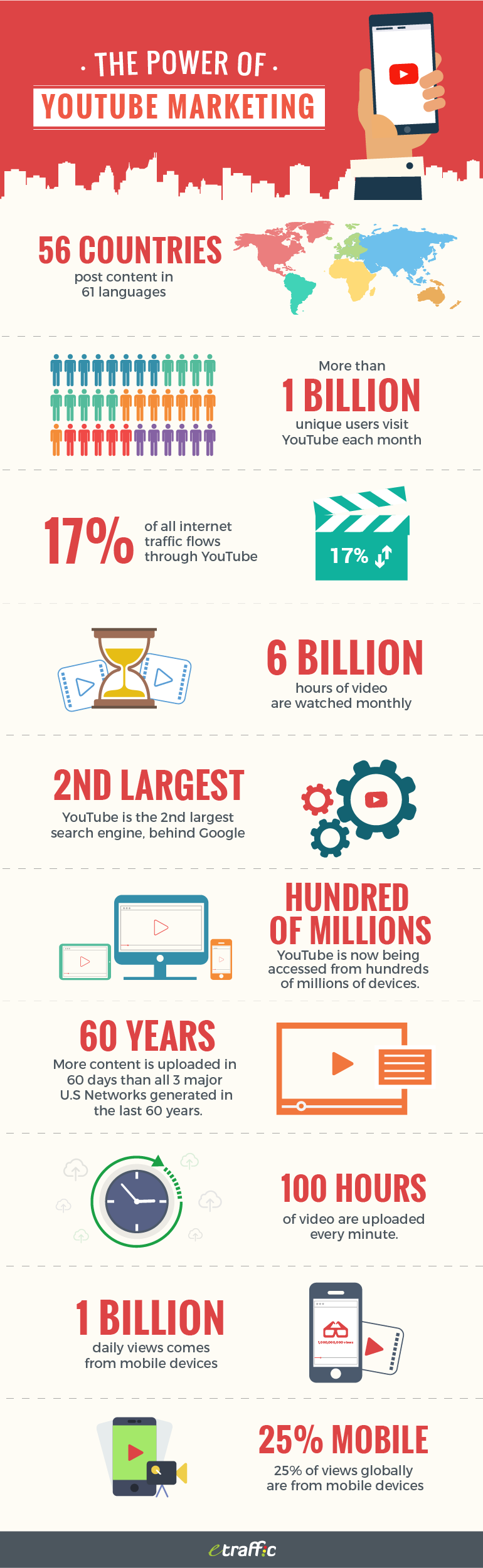 The-Power-of-Youtube-Marketing-infographic-plaza