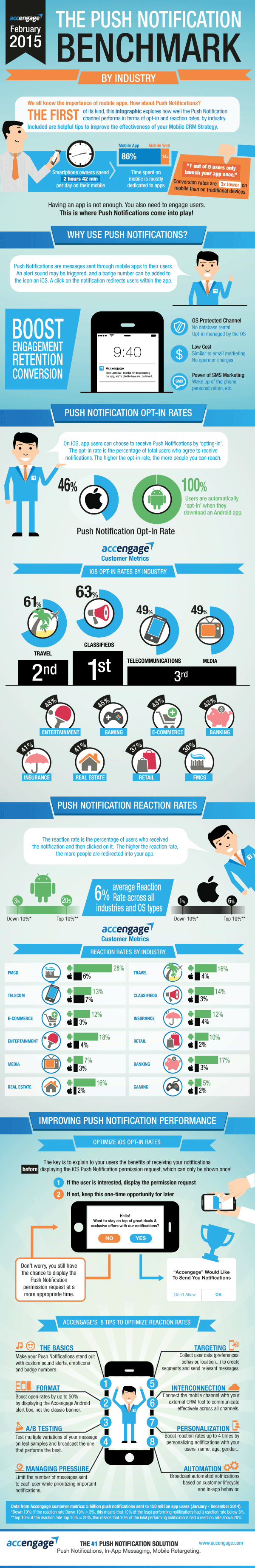 The-Push-Notification-Benchmark-Infographic-by-Accengage-infographic