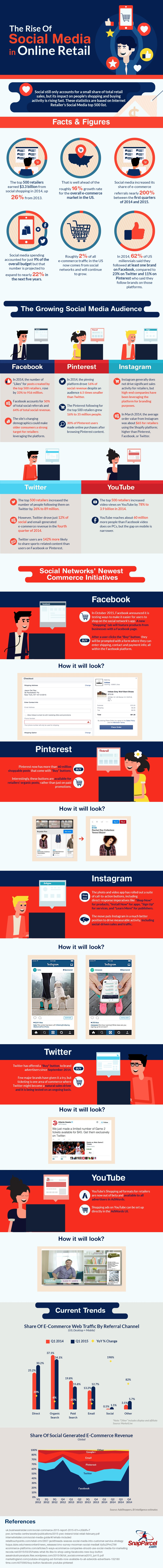The-Rise-of-Social-Media-in-Online-Retail-infographic-plaza