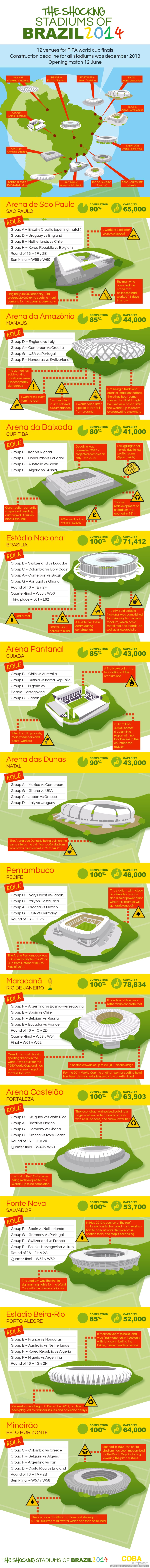 The-Shocking-Stadiums-of-Brazil-2014