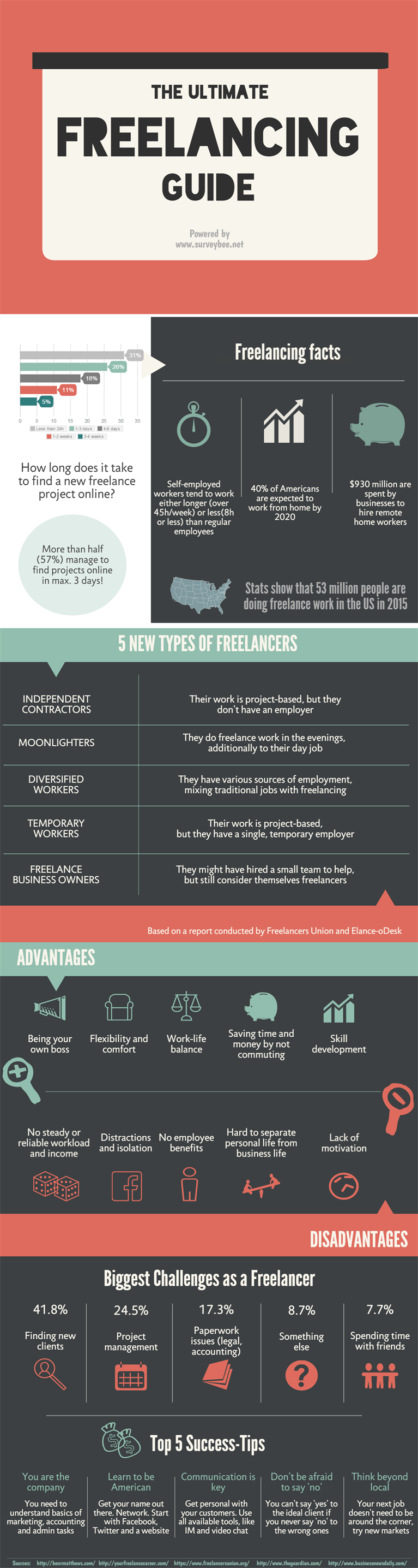 The Ultimate Freelancing Guide
