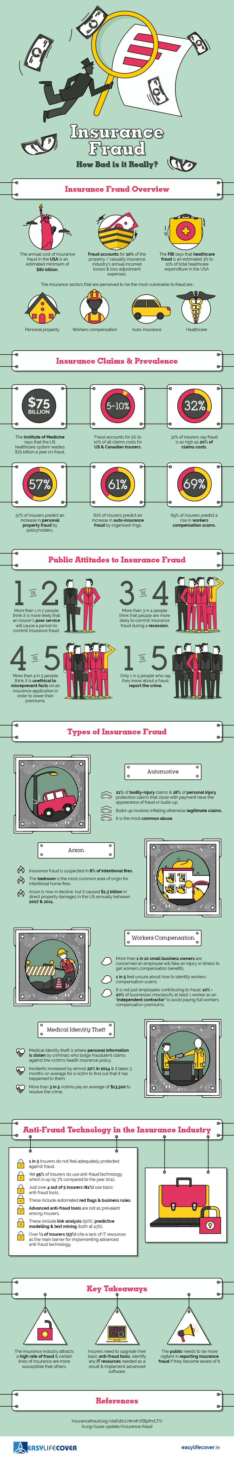 The-World-of-Insurance-Fraud-Infographic-plaza