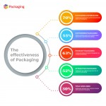 The effectiveness of Packaging-infographic-plaza