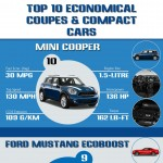 Top-10-Economical-Coupes-Compact-Cars-infographic-plaza