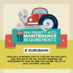 Top-10-High-Priority-Auto-Maintenance-Requirements-infographic-plaza