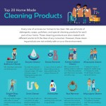 Top-20-Home-Cleaning-Products-Page-infographic-plaza