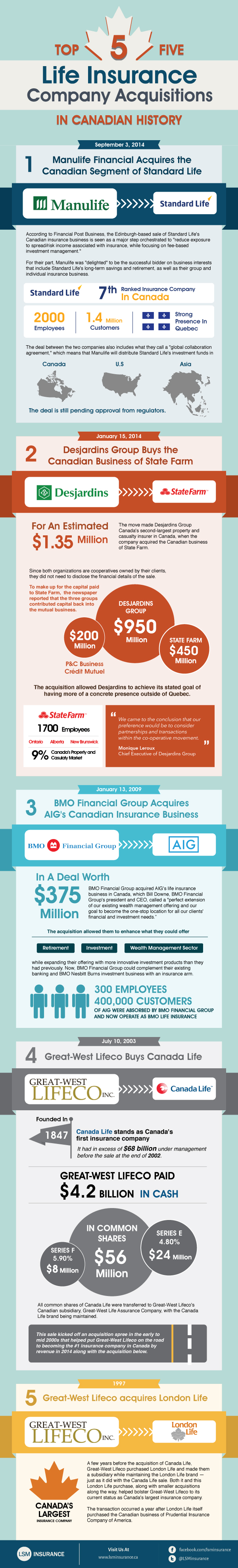 Top-5-Life-Insurance-Company-Acquisitions-in-Canadian-History-infographic-plaza