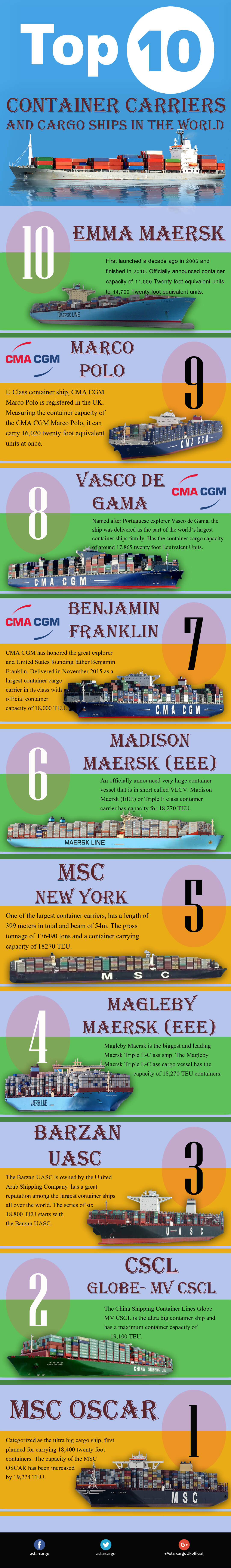 Top 10 Biggest Container Carriers and Cargo Ships in the World