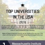 Top-Universities-in-the-USA-2019-infographic-plaza