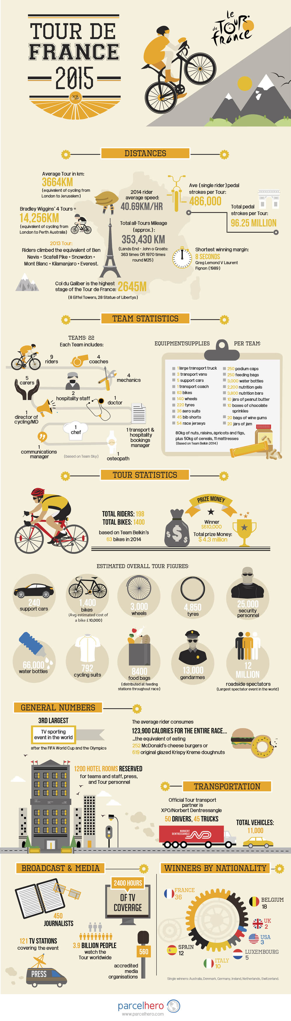 The Logistics of Le Tour de France