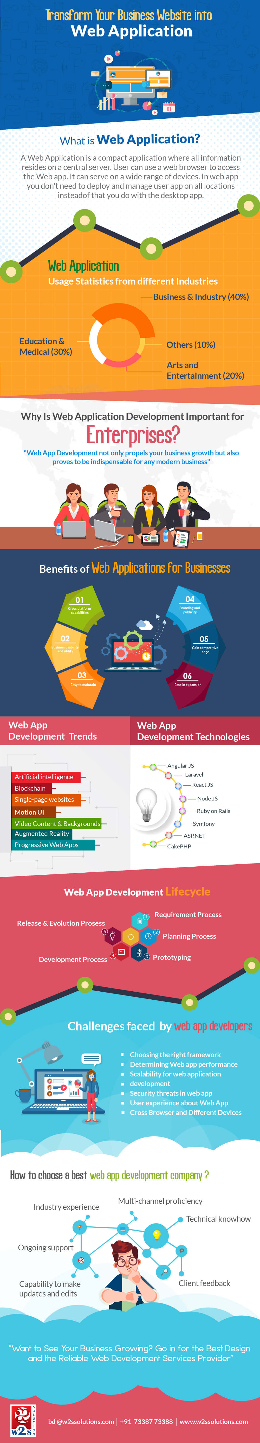 Transform-business-website-to-webapp-infographic-plaza