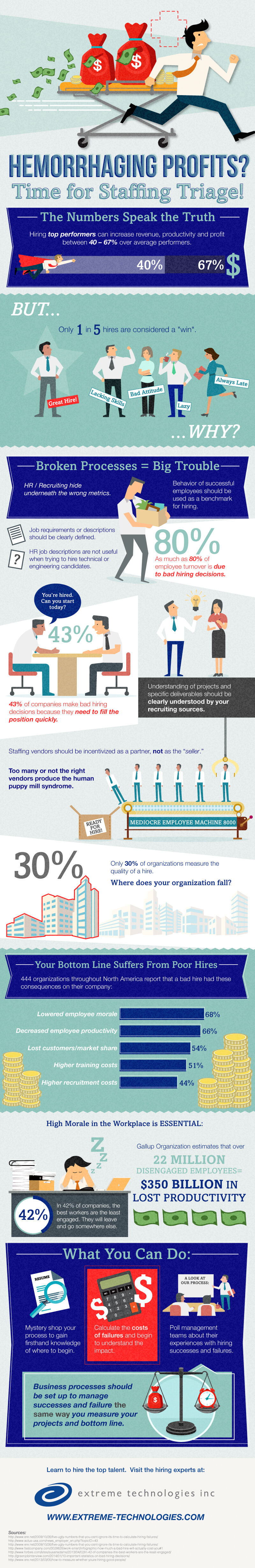 triage-to-stop-hemorrhaging-profits-infographic-plaza