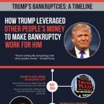 Trump-Bankruptcies-Timeline-infographic-plaza