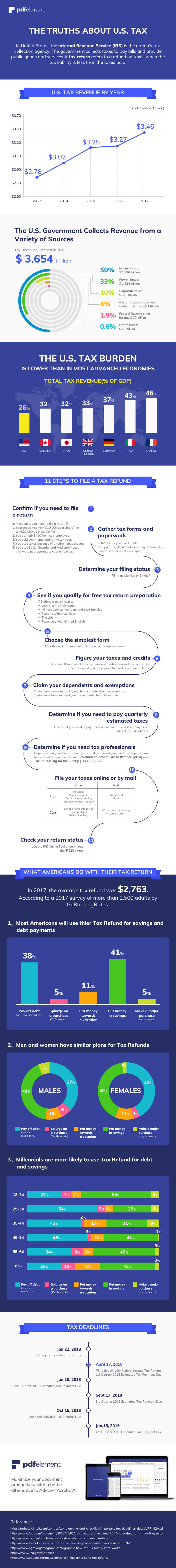 Truths-about-US-Tax-infographic-plaza