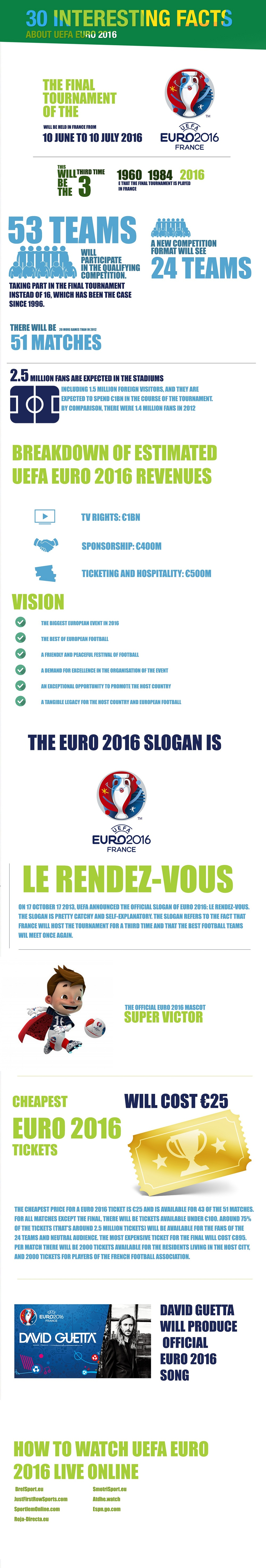 30 interesting facts about UEFA Euro 2016