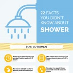 Ultimate-shower-facts-infographic-plaza