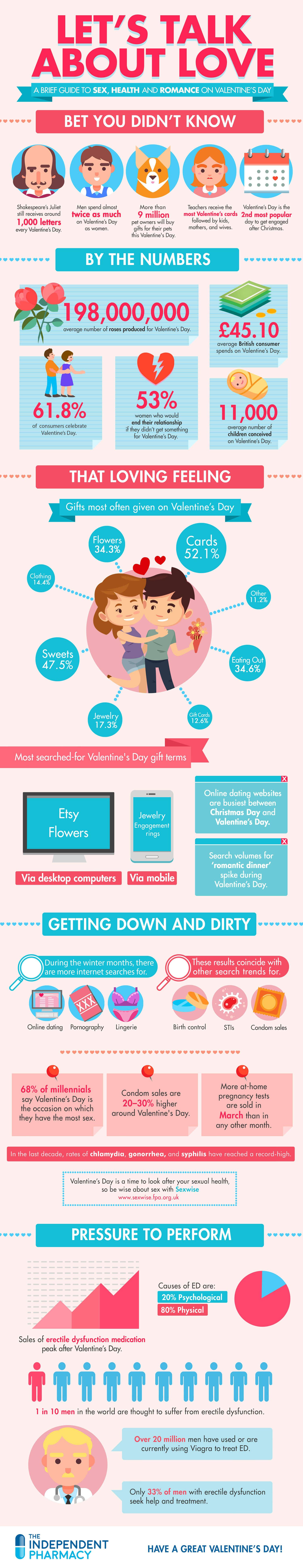 Valentines-Day-Health-2019-infographic-galleryr