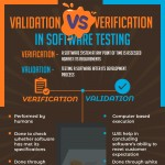 Validation-VS-Verification-in-Software-Testing-infographic-plaza
