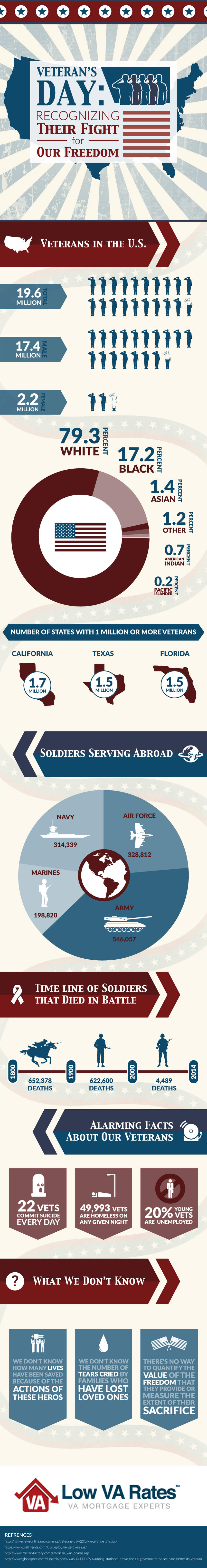 Veterans-Day-Infographic-2015