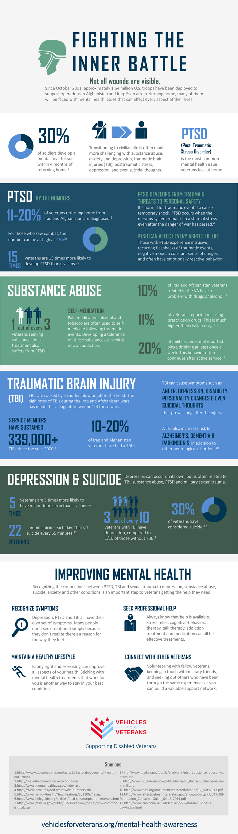 Veterans-Mental-Health-Infographic-plaza